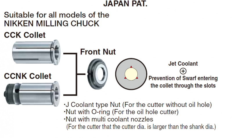Ống kẹp CCK Clollet, Holder CCK, Centre Coolant Straight Collet CCK